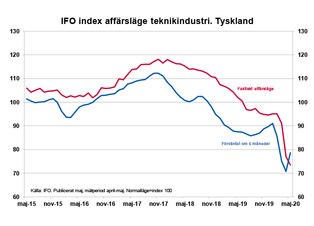 ifo-index.png