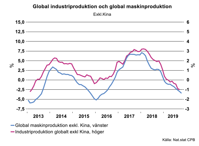 global-industriproduktion-och-global-maskinproduktion.png