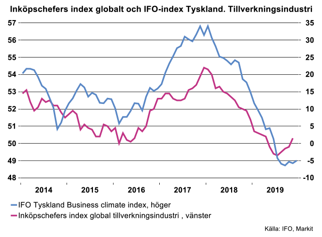 inkopschefers-index-globalt-och-ifo-index-tyskland.png